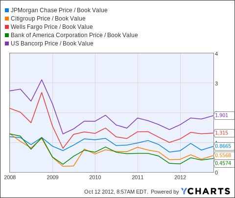 JPM Price / Book Value Chart