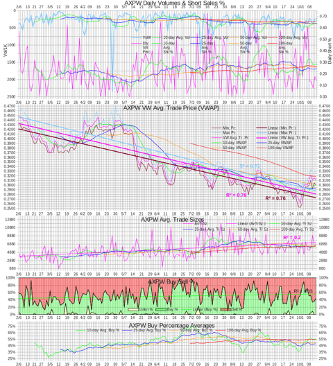 AXPW Intra-day Statistics Chart 20121012