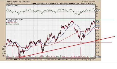 Celgene 2 year stock graph
