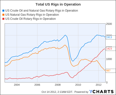 US Crude Oil and Natural Gas Rotary Rigs in Operation Chart