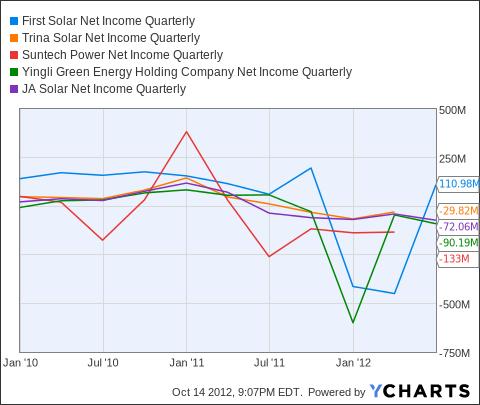 FSLR Net Income Quarterly Chart