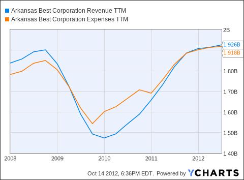 ABFS Revenue TTM Chart
