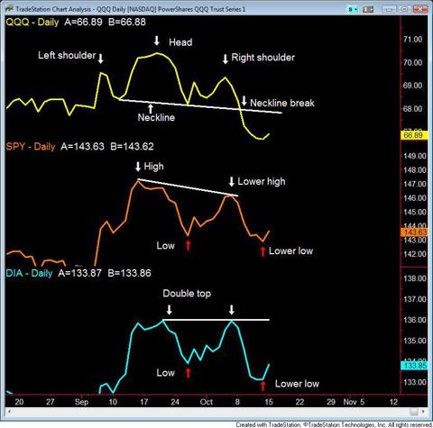 Bearish patterns in the three indexes