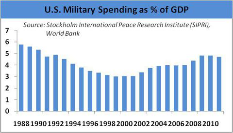 US Military Spending as % of GDP