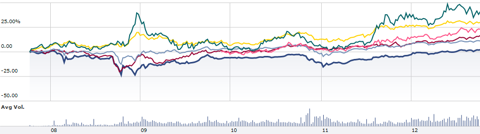 OverUnderBought Chart - 121011