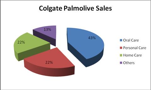Colgate Palmolive Logo Png Colgate Palmolive Png Colgate