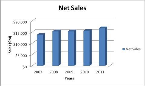 cl net sales