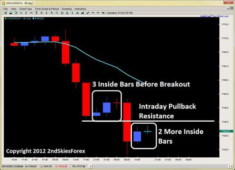 inside bars impulsive selling price action 2ndskiesforex.com oct 15th
