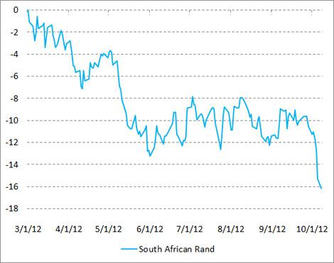 South African Rand since 3/1/12