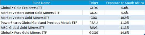 ETF Weightings