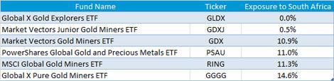 ETF Weightings