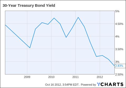 30-Year Treasury Bond Yield Chart