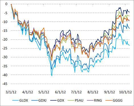 Gold ETFs since 3/1/12