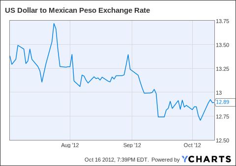 Forex rates dollar to peso