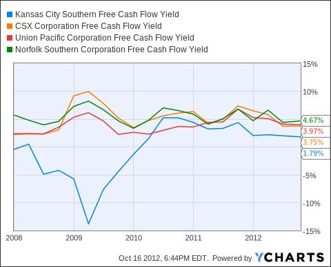 KSU Free Cash Flow Yield Chart