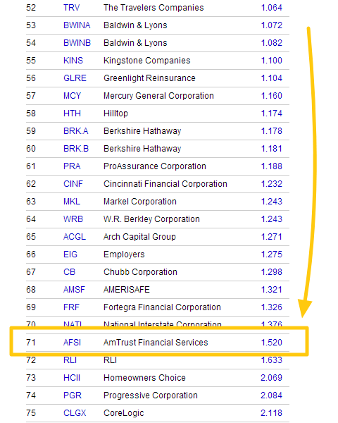 Financial Strength Of Insurance Companies Property Rankings