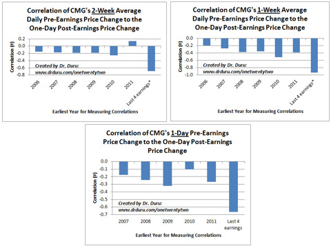 Correlations Between Price Changes Before and After CMG Reports Earnings