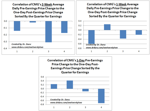 Quarterly Correlations For Trading Before and After CMG Reports Earnings