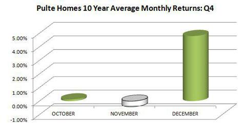 Source: www.seasonalinvestor.blogspot.com