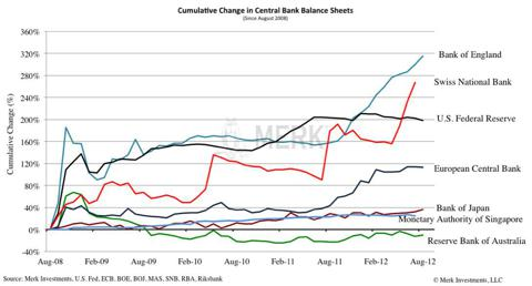 Central Bank Balance Sheets
