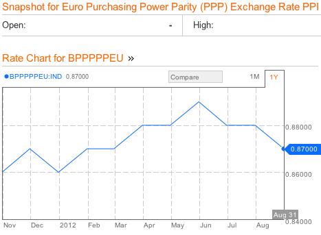 Euro Zone Purchasing Power Parity Bloomberg