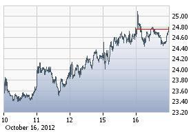 http://static.cdn-seekingalpha.com/uploads/2012/10/17/saupload_ftnt_chart.jpg