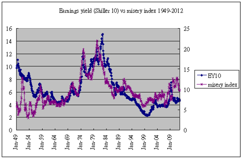 earnings yield &amp; misery index 1949-2012