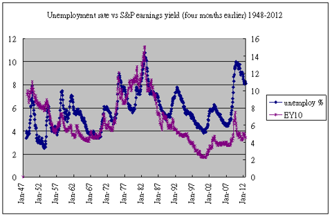 earnings yield &amp; unemployment