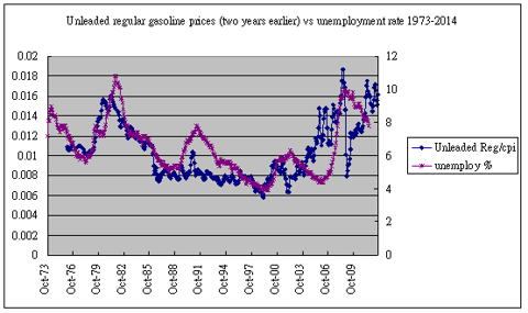 gasoline vs unemployment 1973-2012