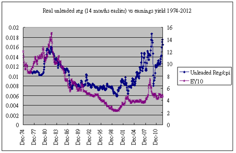gasoline vs earnings yield 1974-2012