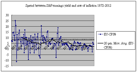 earnings yield minus inflation 1872-2012