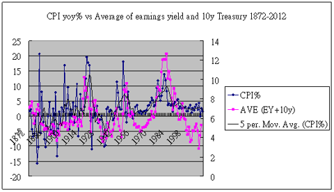 average yields vs inflation
