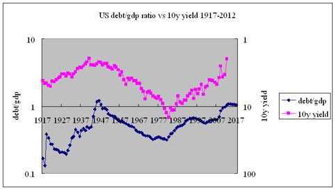 debt/GDP vs 10y Treasury yields 1917-2012