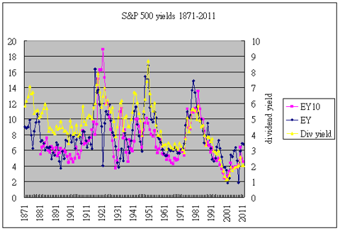 S&amp;P equity yields 1871-2011