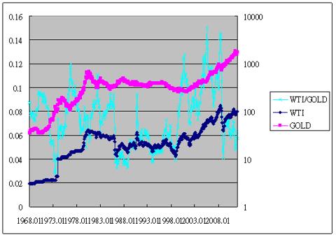 oil/gold ratio vs oil & gold 1968-2012