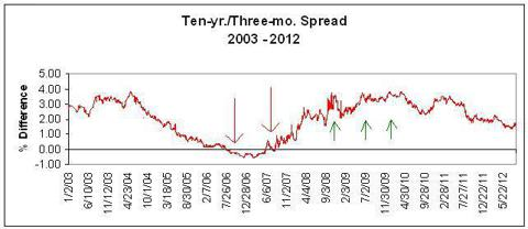 Ten-yr./Three-mo. spread