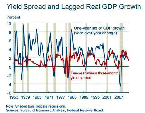 Yield Spread and GDP