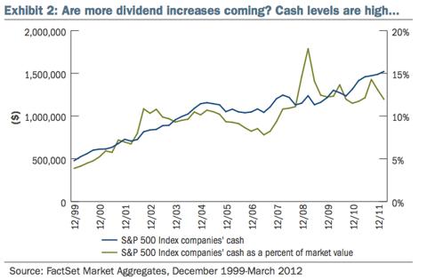 Cash Levels