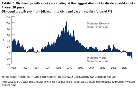 Div Growth stocks vs Div Yield stocks