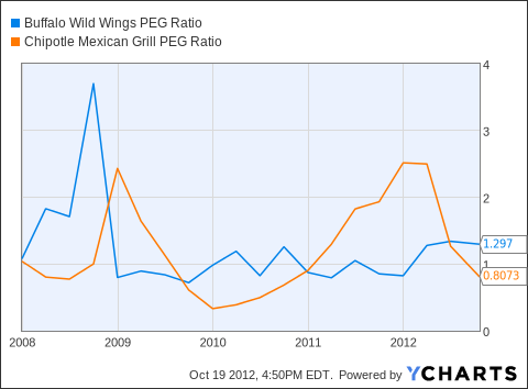 BWLD PEG Ratio Chart