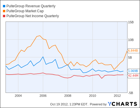 PHM Revenue Quarterly Chart