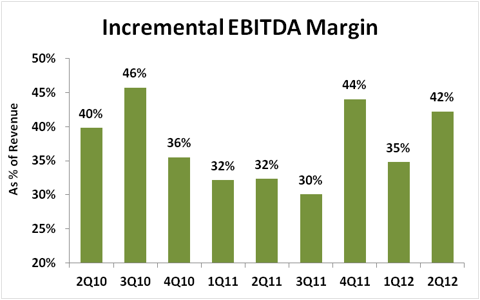 Rackspace Incremental EBITDA Margin