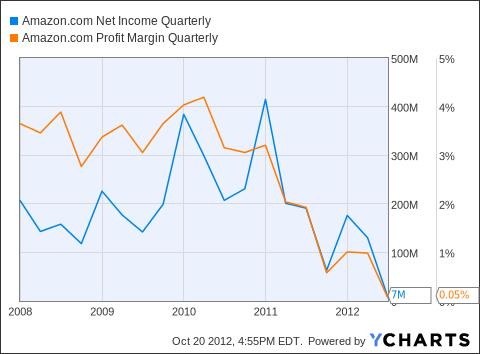 AMZN Net Income Quarterly Chart