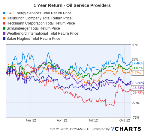 CJES Total Return Price Chart
