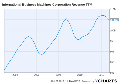 IBM Revenue TTM Chart