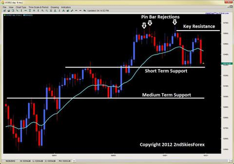breakout pullback setup pin bar price action 2ndskiesforex.com oct 21