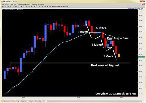 corrective pullbacks price action trading 2ndskiesforex.com oct 21