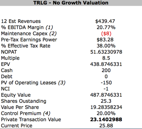 No Growth Valuation