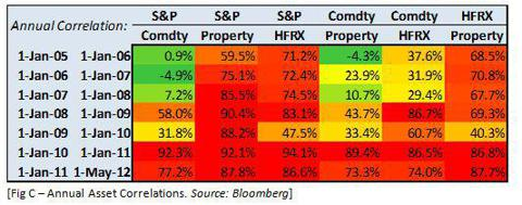 Annual asset market correlations