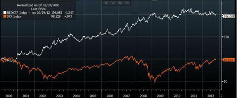 S&P vs NewEdge CTA Index